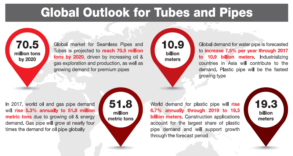Tube Global Outlook